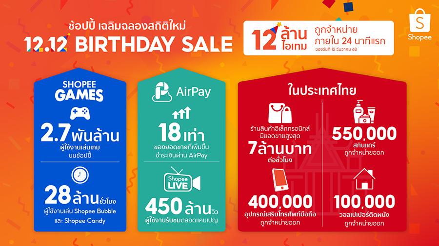 Shopee 12.12 Infographic