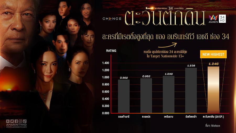 highest rating 01