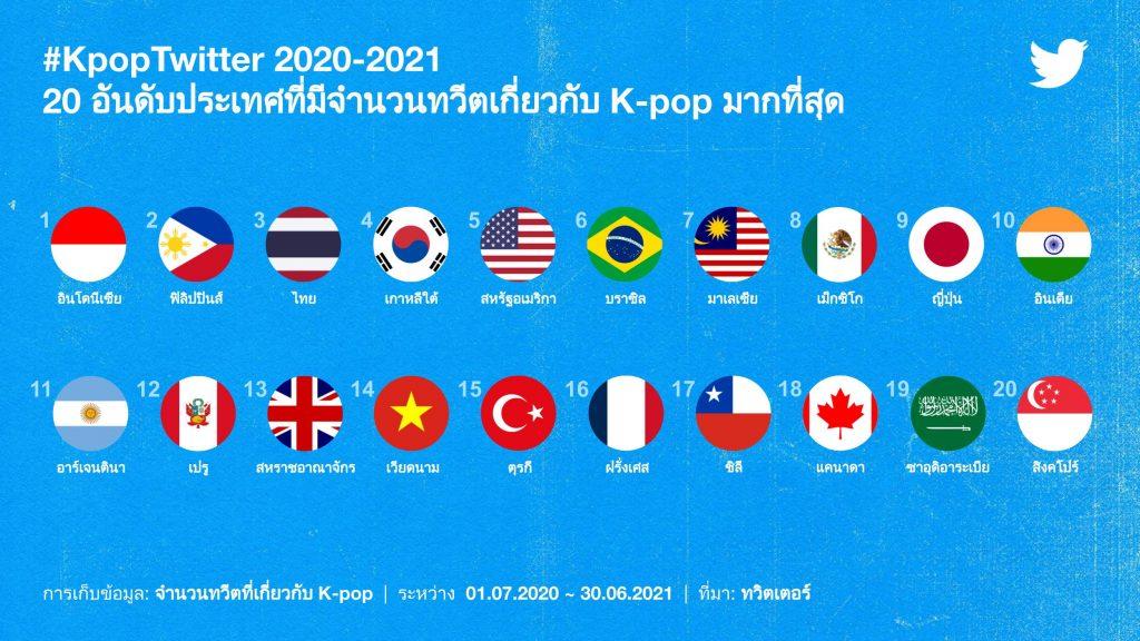 3 KpopTwitter July 2021 Top 20 countries by Tweet volume THA 1